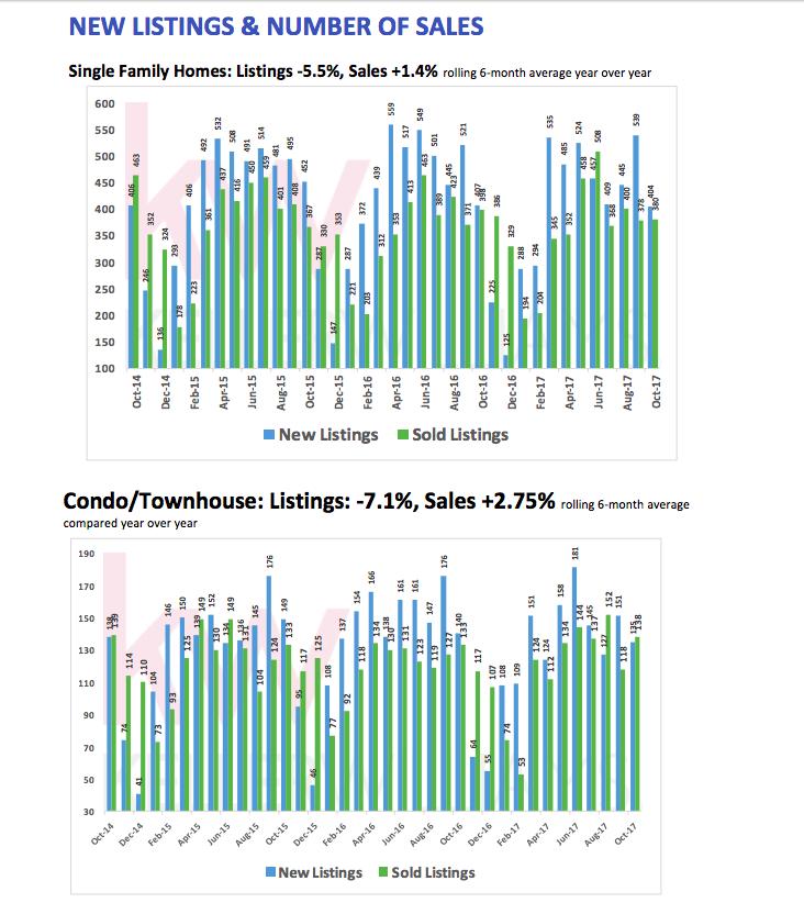Keller Williams peninsula sales graph